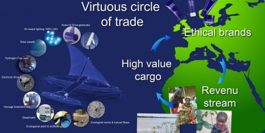 illustration of Fair Winds Trading Company's Virtuous Circle of Trade